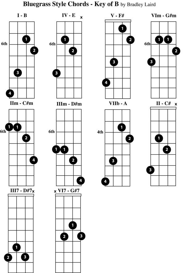 mandolin chords b mandolina tabulatury tablature tab tabs pinterest mandolin keys and. Black Bedroom Furniture Sets. Home Design Ideas