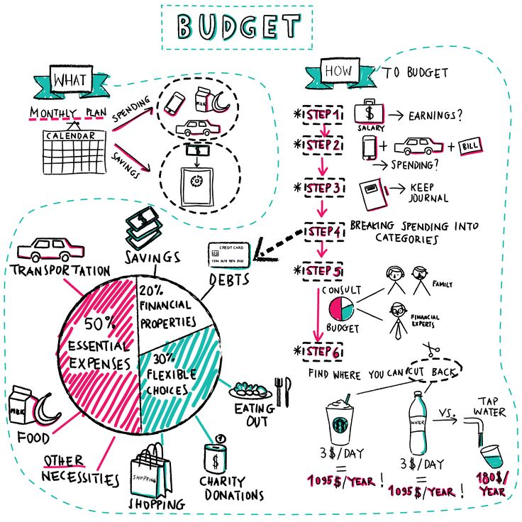 whats a budget An amount that you set for each ad campaign to specify how much, on average, you'd like to spend each day you set an average daily budget for each adwords campaign, and then the system will aim to show your ads as much as possible until your budget is met.