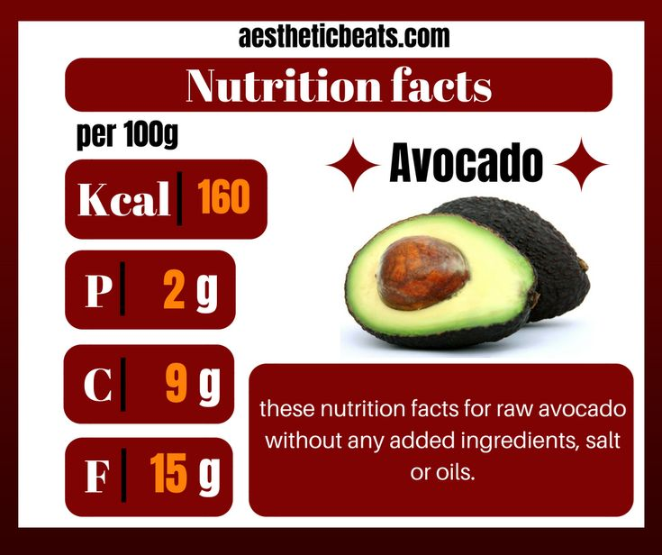 This is an infographic of avocado nutrition facts without any added ingredients,…