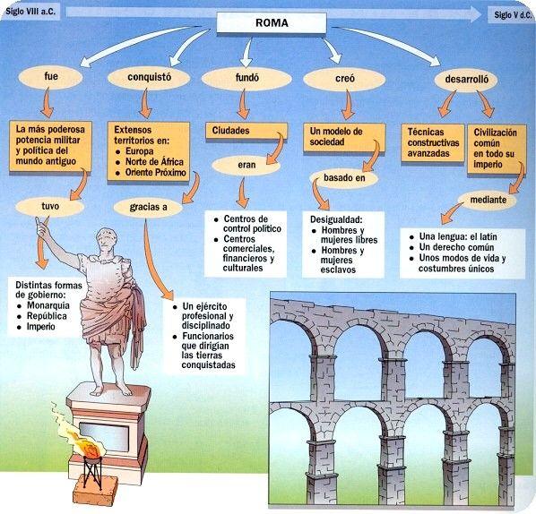 3 Medio Historia Geografia Y Ciencias Sociales Esquemas Roma