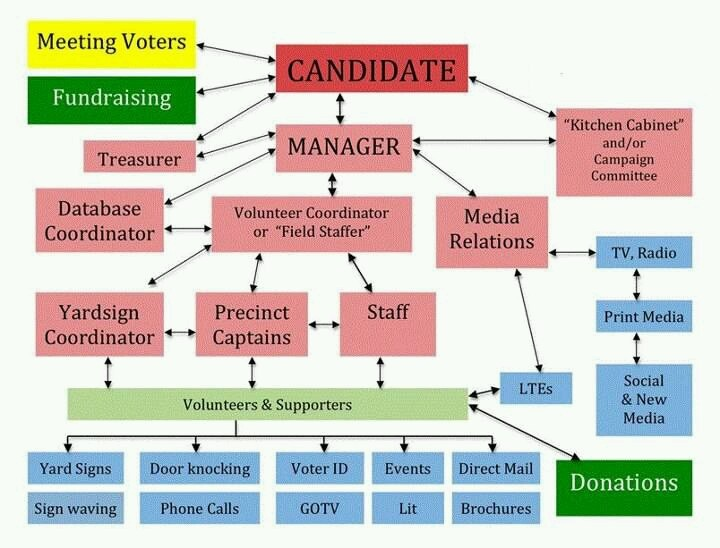 Political Campaign Stricture