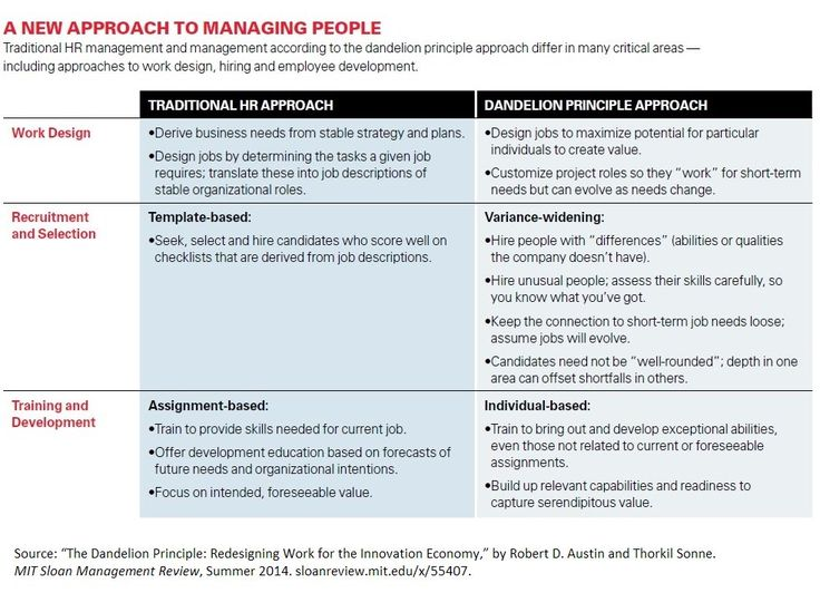 MITSloan Mgmt Review on Twitter  - management review template