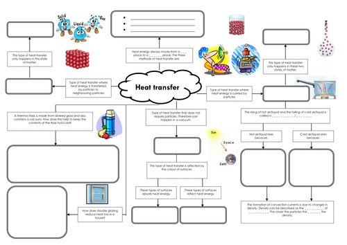 heat transfer mind worksheet pinterest tes resources homework and teaching resources. Black Bedroom Furniture Sets. Home Design Ideas