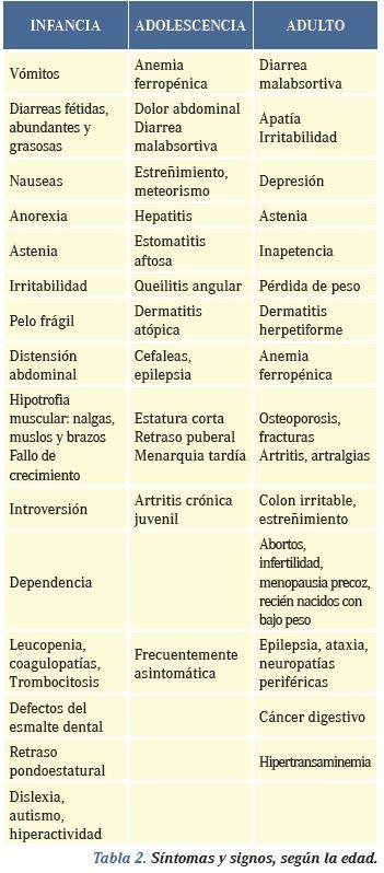 Síntomas de celiaquía por edad