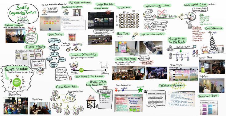 11 best UX Boke  Babbel images on Pinterest Design thinking