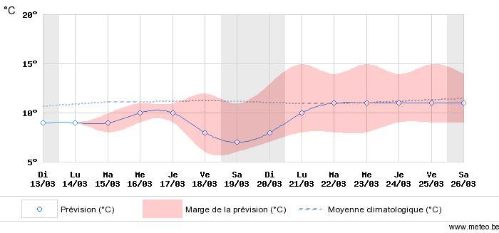 Prévisions météo officielles en Belgique, prévisions jusqu'à 14 jours, météo à Bruxelles, Liège Namur Mons et Belgique