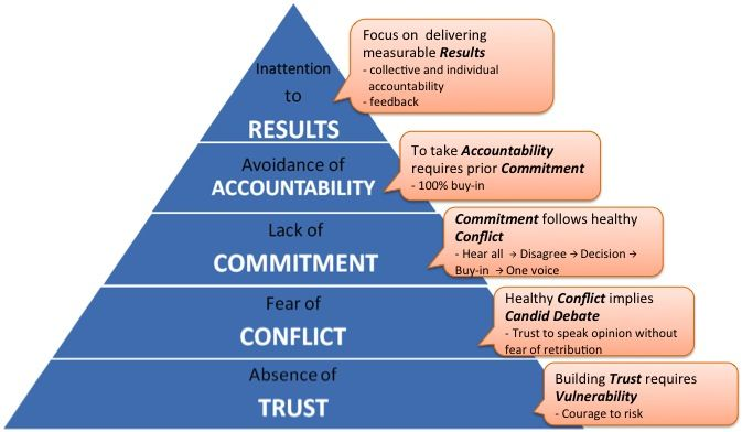 5 Dysfunctions pyramid from one of the best leadership books for strengthening your team - The 5 Dysfunctions of a Team by Patrick Lencioni