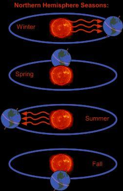 Earth's Tilt Is the Reason for the Seasons!