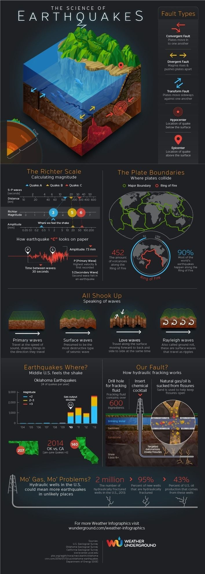 The Science of Earthquakes #Infographic #STEM 3rd & 5th Grade