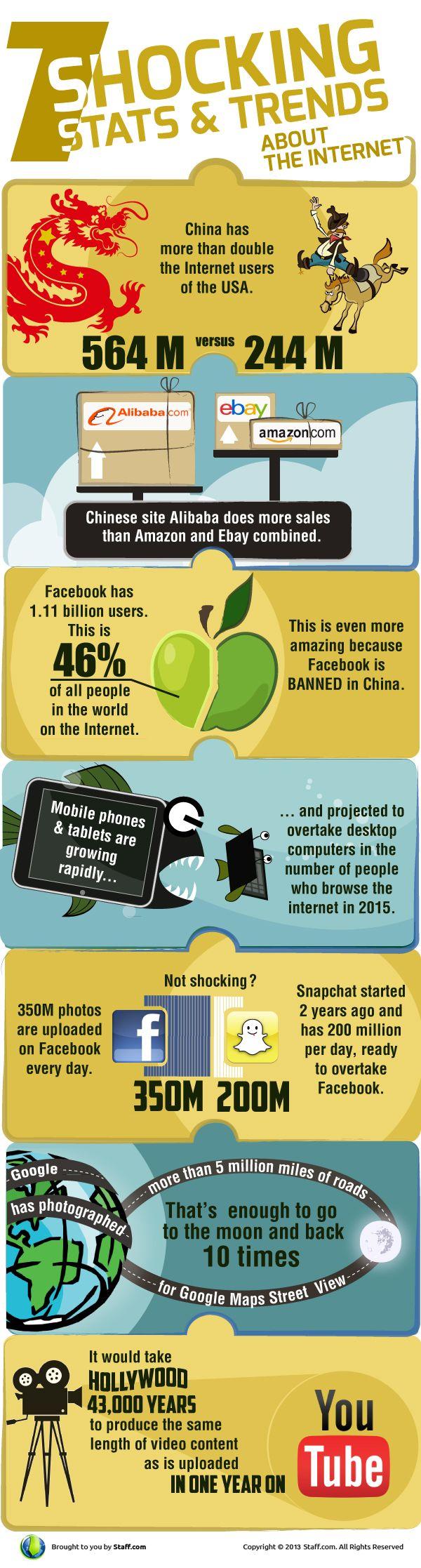 7 sorprendentes estadísticas y tendencias sobre #Internet. #infografia #infographic >>