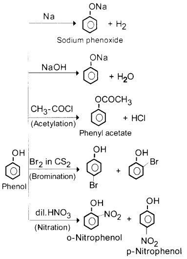 Plus Two Chemistry Notes Chapter 11 Alcohols, Phenols and Ethers - A