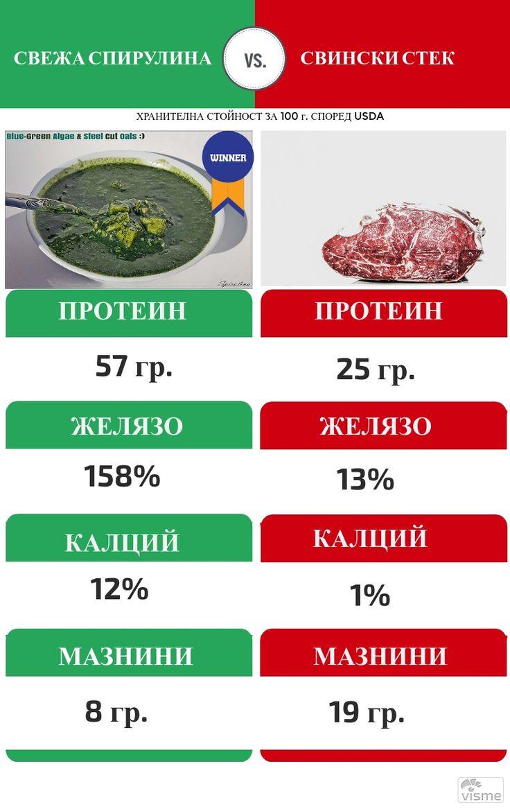 Суперхраната Спирулина -  заместител на пържола. Съдържа много антиоксиданти, повече протеин, желязо и калций