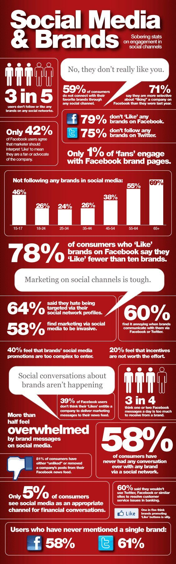 Los usuarios de redes sociales y su relación con las marcas