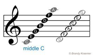 Notas del doble pentagrama: Notas de la clave de sol