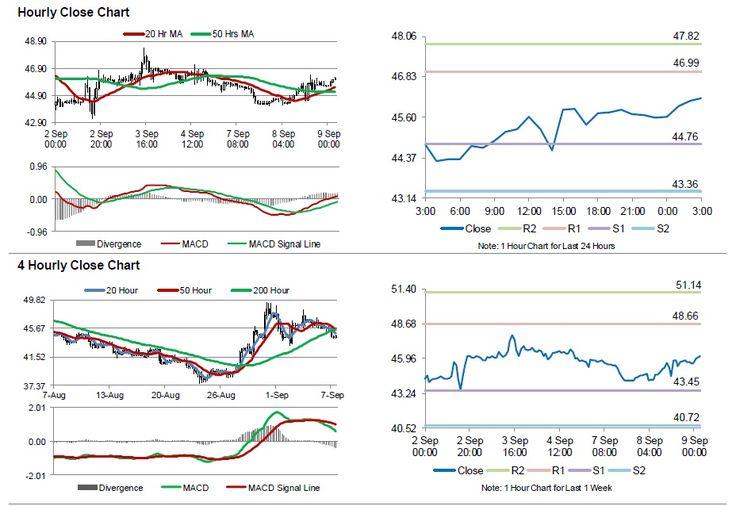 Oil trading upper in advance of the API's weekly crude oil stocks data - http://www.fxnewscall.com/oil-trading-upper-in-advance-of-the-apis-weekly-crude-oil-stocks-data/1921517/