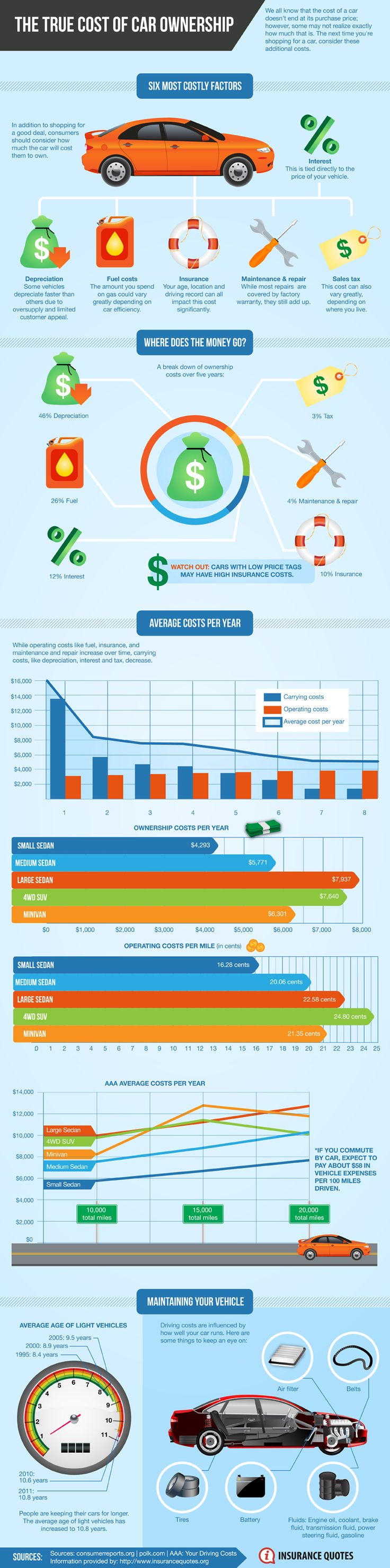 The true cost of car ownership infographic