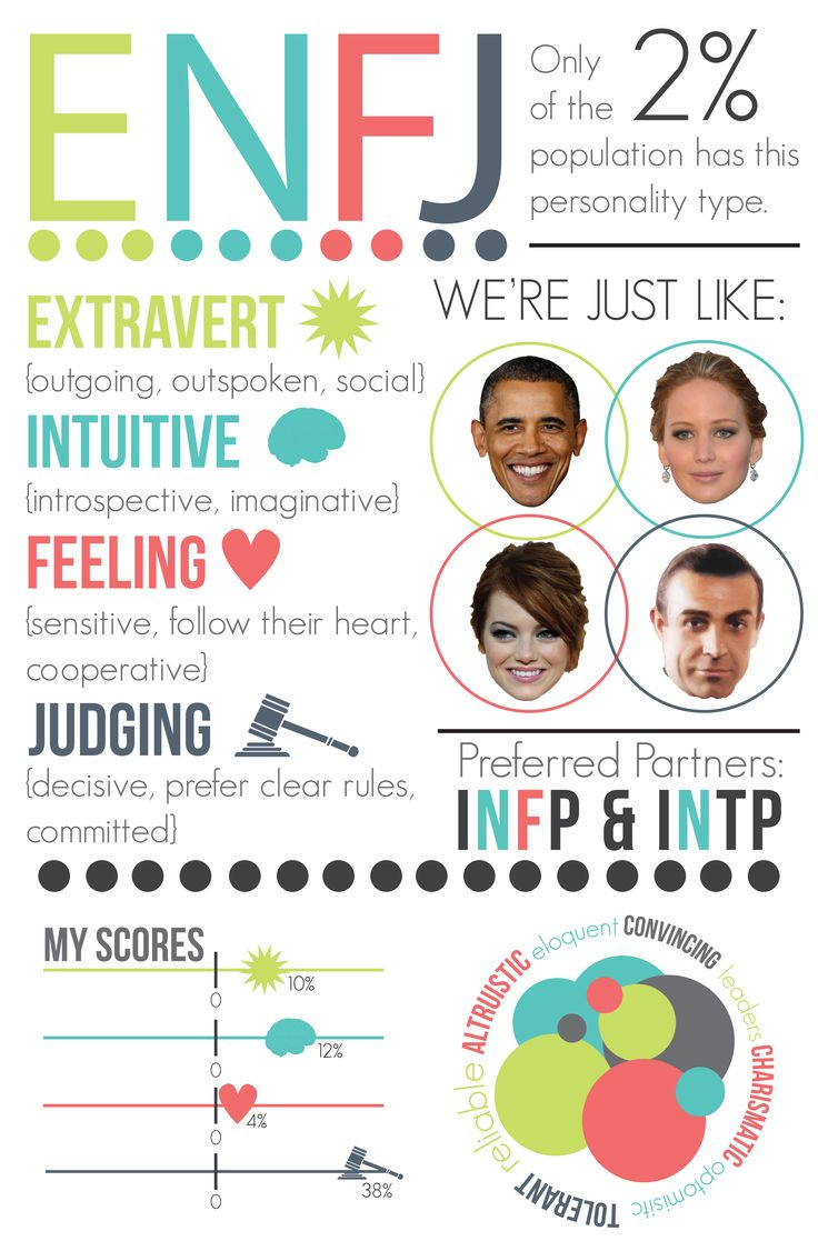 This infographic is based off of my own results of the Meyers-Briggs personality test ENFJ Corwin and I
