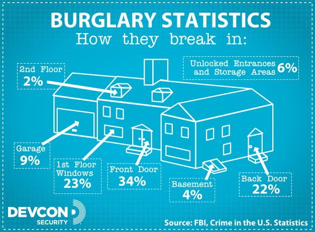 What are the most vulnerable areas of your #home? Secure accordingly and remember to #staysafe! #ADT #AlwaysThere #HomeSecurity