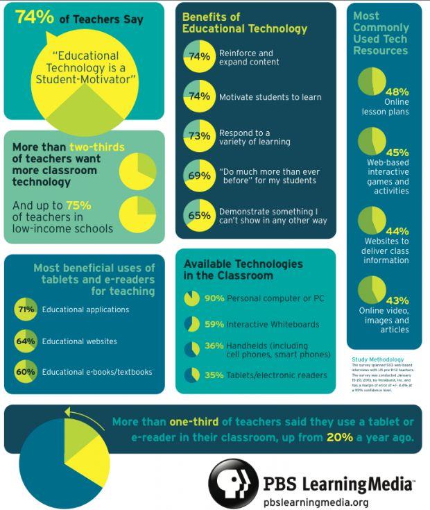 Classroom Design Strategies ~ Best digital learning information fluency divide