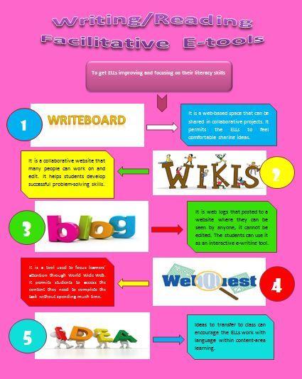 Writing/Reading Facilitative E-Tools