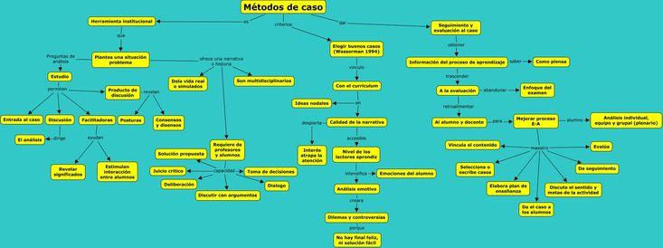 """Buen mapa mental sobre """"Aprendizaje basado en el estudio de casos"""". Pasos: 1.- La preparación individual 2.- Período de preparación en pequeño grupo 3.- La discusión 4.- Reflexión del alumnos sobre lo que  ha aprendido a partir del análisis del problema."""