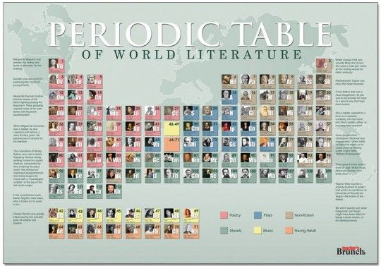 Periodic Table of World Literature Poster. A clever combination of science and literature. More than 100 authors are charted chronologically, by genre and by home country.