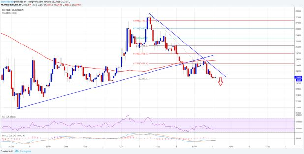 Bitcoin Cash Price Technical Analysis  BCH/USD Breaks Key Support