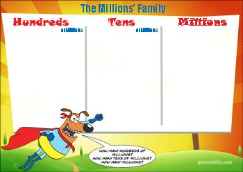 Millions Place Value Chart - FREE and PRINTABLE - Ideal for Wall Displays and Place Value Games.