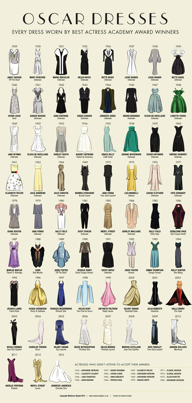 SEE every Best Actress Oscars dress since 1929 :: Cosmopolitan UK, it's cool to see how dresses have changed over time.