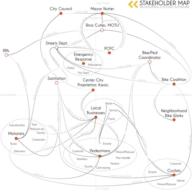 Best Stakeholder Maps Images On   Project Management