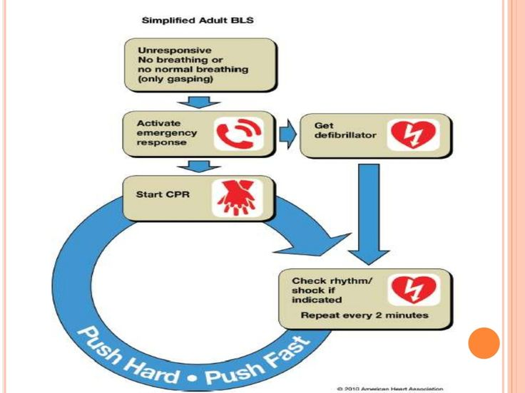 acls hyperkalemia shock cardiogenic bls cpr beta support emergency response cardiac update advanced blockers