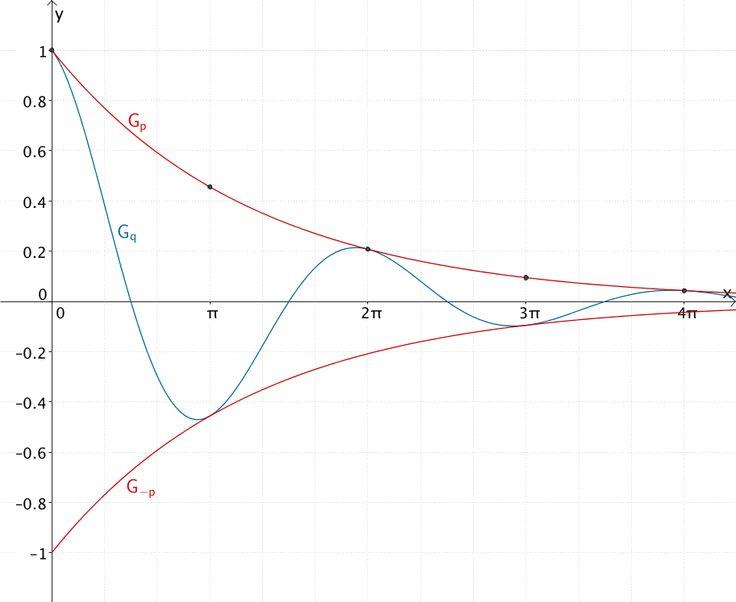 Graph der Funktion p, Graph der Funktion -p und Graph der Funktion q