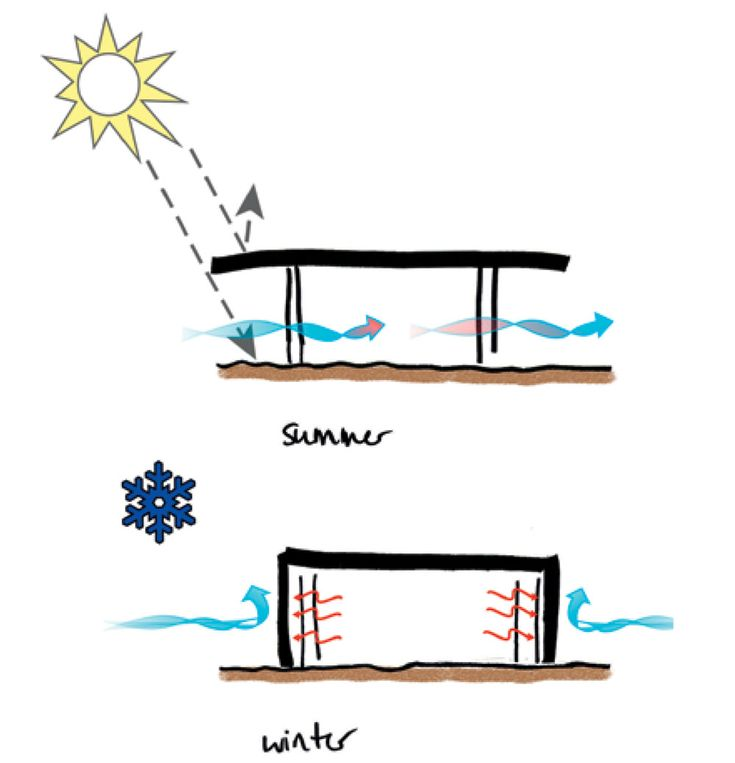"""///SEASONAL ROOF IMAGINED BY: NEND Workshop """"Re-Imagine the House"""" DATE: 21-02-2012 KEYWORDS: roof, seasonal, adjustable Ideally, the building envelope should be adjustable to seasonal conditions...."""