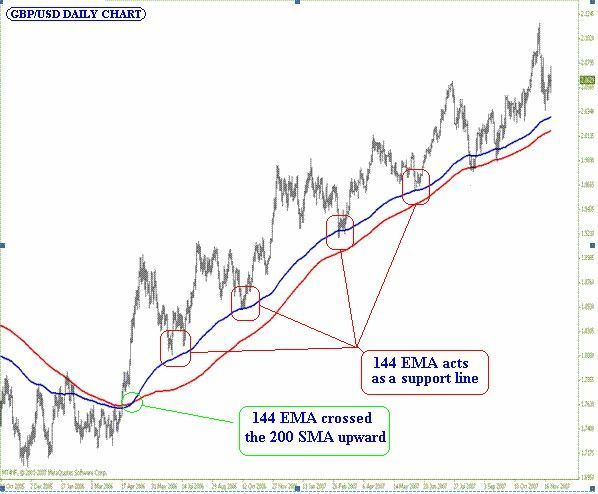 Chart Draw Ema Longer Sma Term Trend Longer Trend Chart