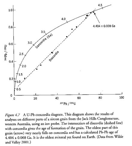 Lead Isotopes as a Current Scientific Clock by Paul Bechard at usd.edu