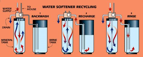 How It Works: Water Softener - Popular Mechanics