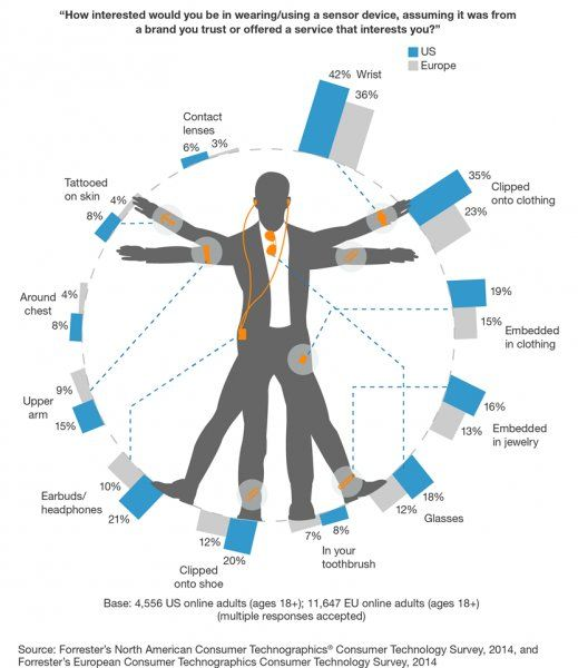 location of wearables in mHealth