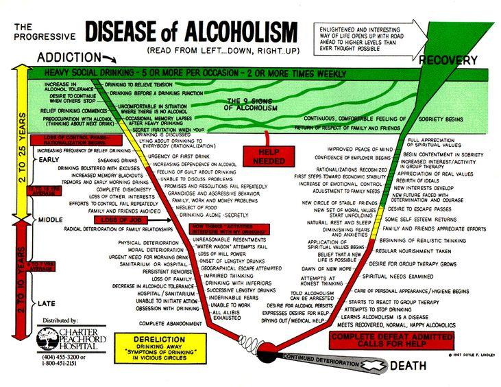 Disease of Alcoholism