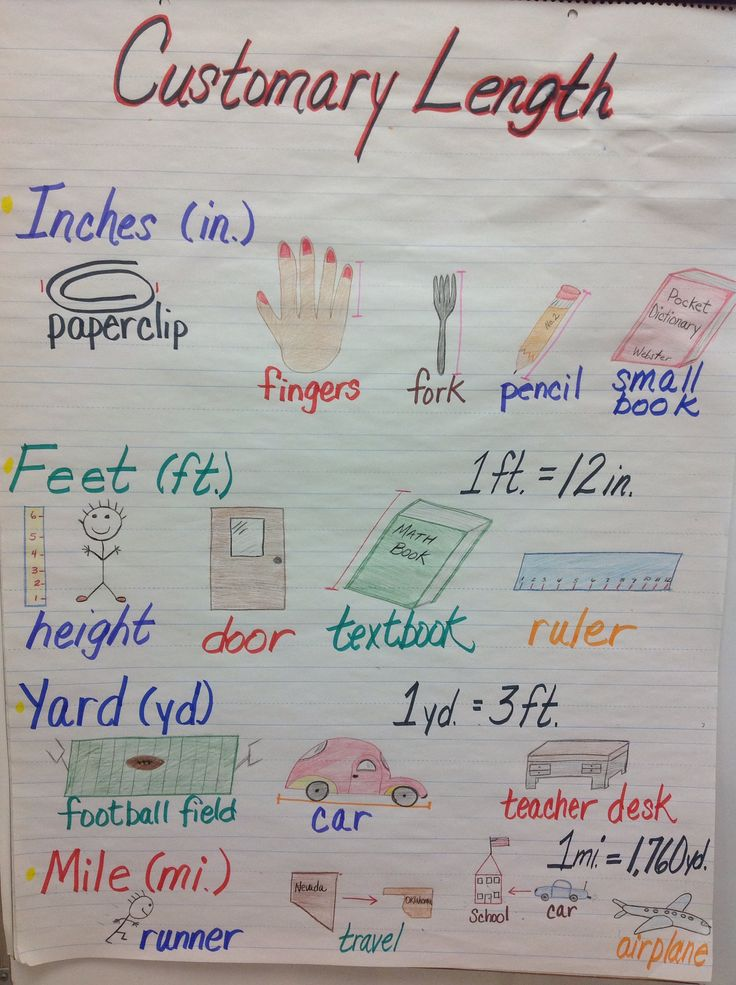 Anchor Chart examples for Customary Units of Length...