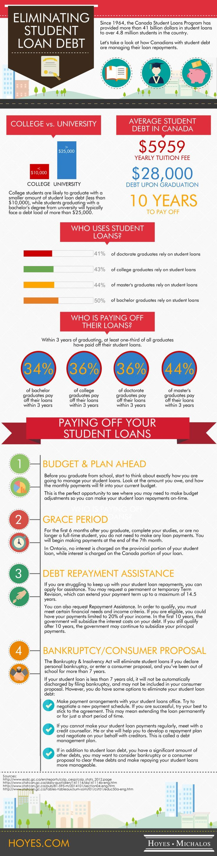 Do you have student loan debt our infographic looks at