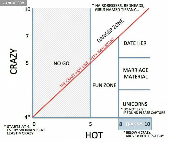 Unicorn dating chart