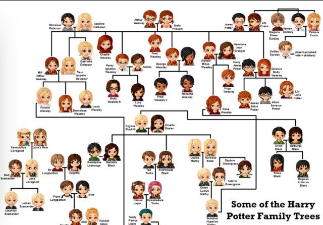 Harry Potter family trees