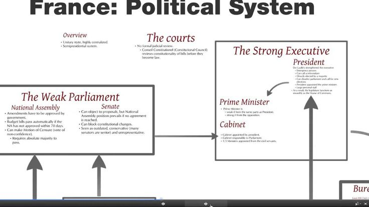 An overview of the political system of the Republic of France (14minutes)