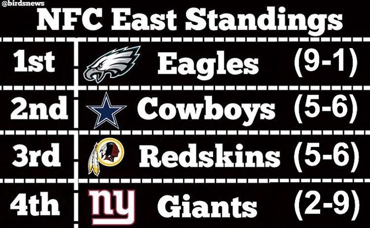 Here are the NFC East Standings after Thanksgiving: 1. Eagles (9-1) 2. Cowboys (5-6) 3. Redskins (5-6) 4. Giants (2-9)  With a win against the Bears on Sunday the Eagles will be 5 games ahead of the 2nd place Cowboys with 5 games to go. However since the Cowboys can theoretically win the division if the win out and the eagles lose out the Eagles do not clinch with a win on Sunday. The division race is pretty much over. With an Eagles win on Sunday and a Cowboys loss on Thursday night against…