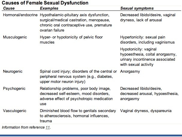 common sexual disorders in women Multiple physiologic changes occur in men and women that prepare them for  orgasm, mainly  common psychotropic classes causing sexual dysfunction.