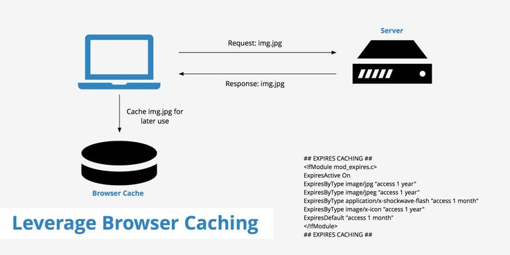 Learn how to leverage browser caching through the use of setting expires headers for your static assets.