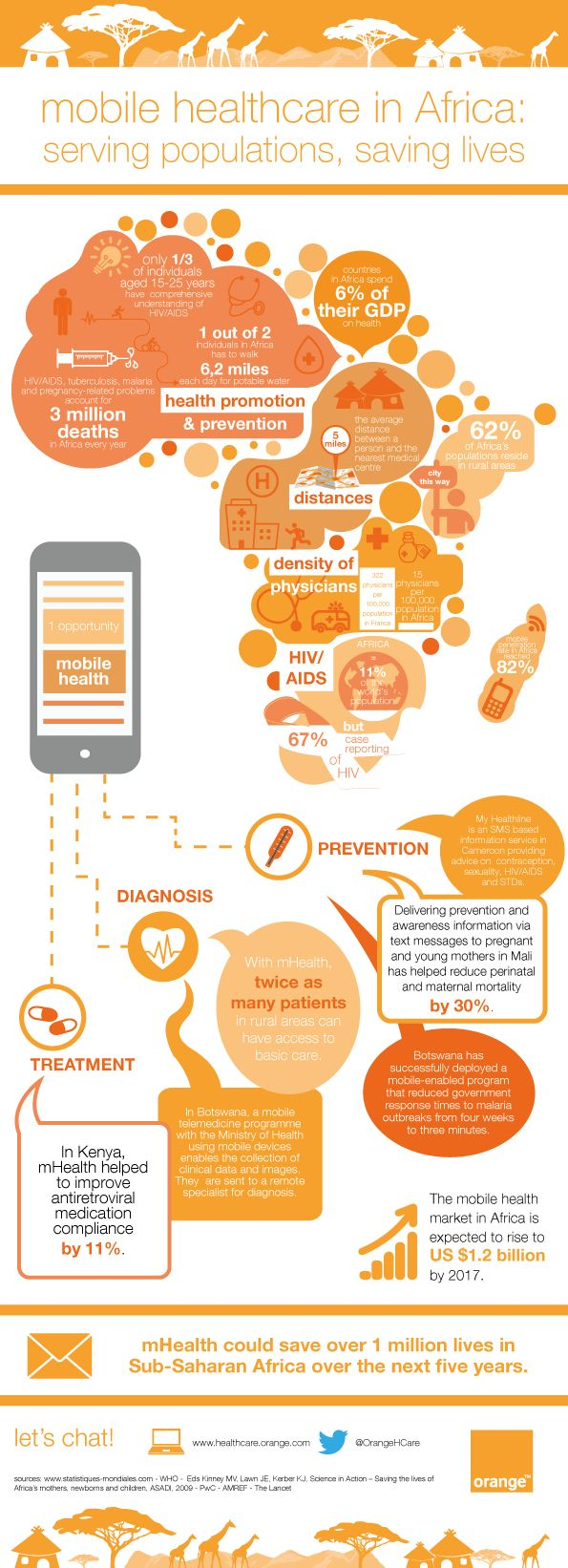 Mobile healthcare in Africa #infographics #mhealth #mobilehealthcare #Africa