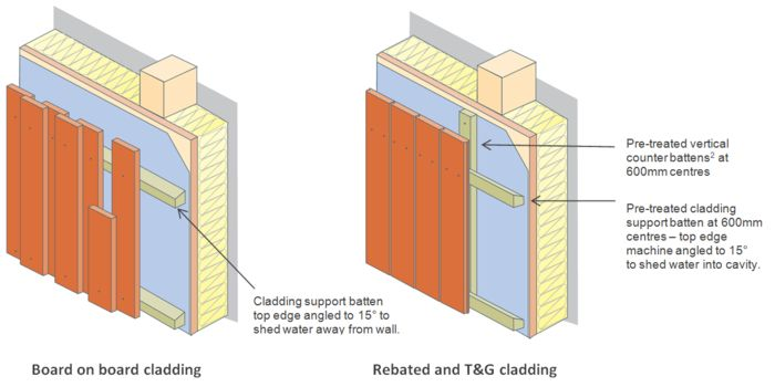 Vertical Cladding New Buildings Garden Playhouse