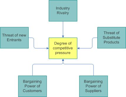 Pinterest의 Competitor analysis에 관한 25개 이상의 독특한 아이디어 - example of competitor analysis report