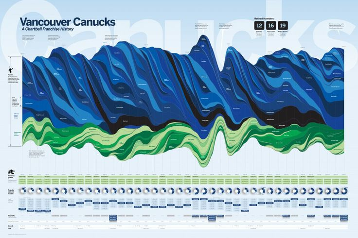 """Data visualization that doubles as art: """"VANCOUVER CANUCKS FRANCHISE HISTORY"""""""